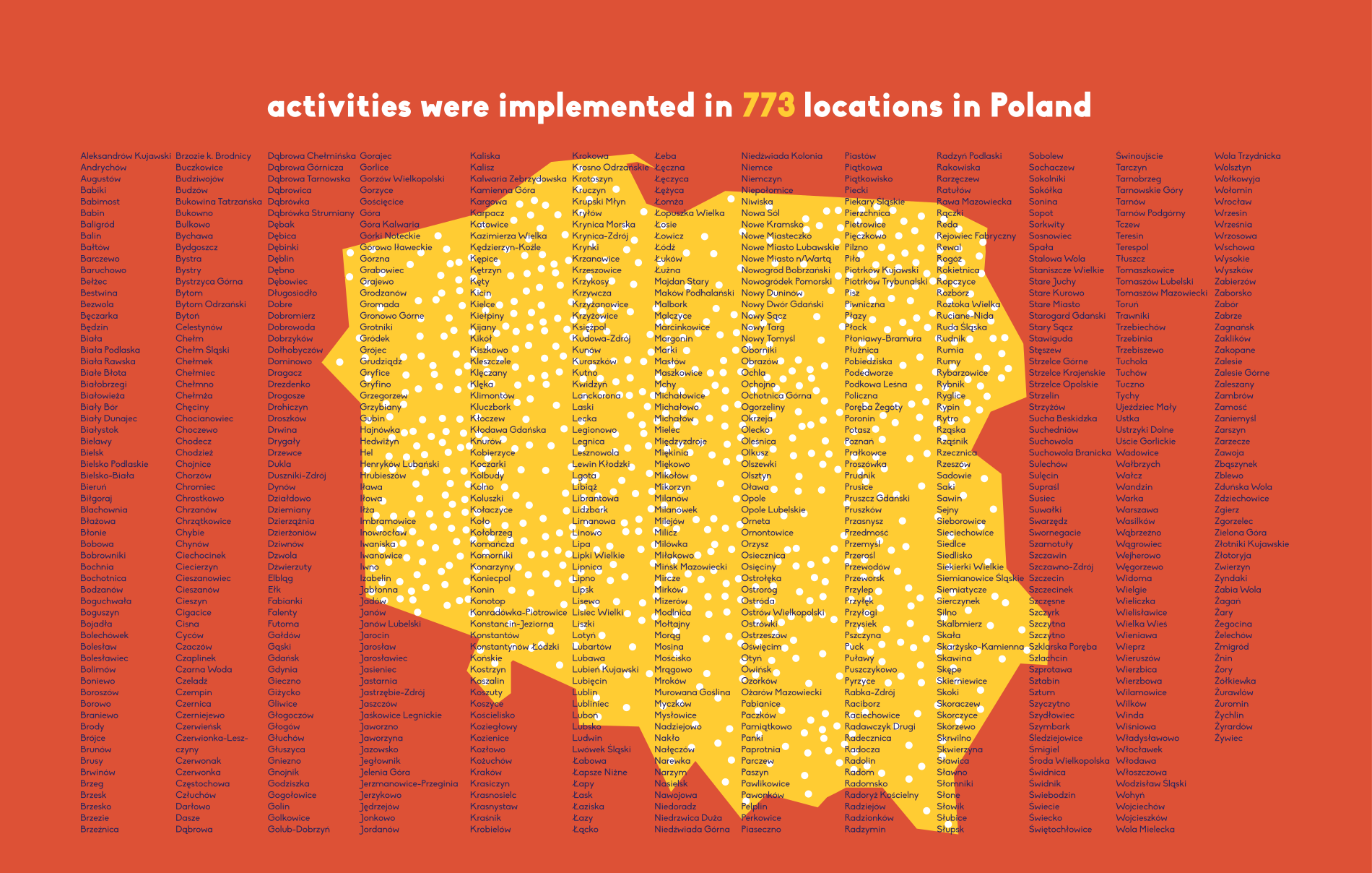 map of actions